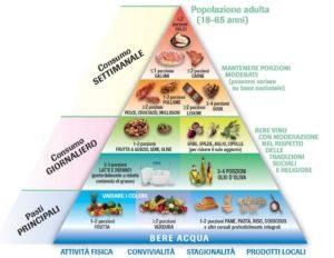 Nuova Piramide Alimentare della Dieta Mediterranea
